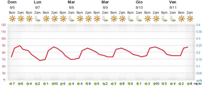 Previsioni meteorologiche Catania - Foreca.it